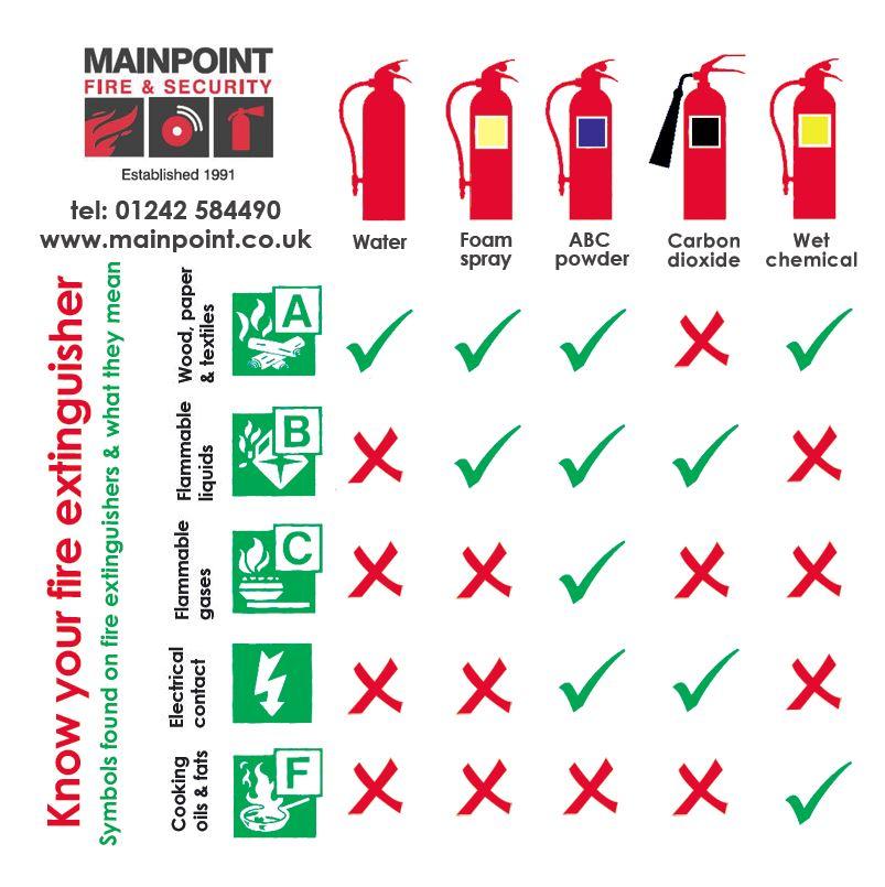 Fire Extinguisher Matrix